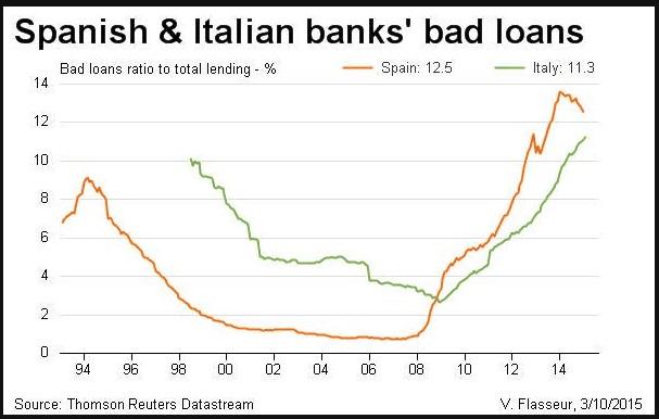 Bad bank crediti problematici