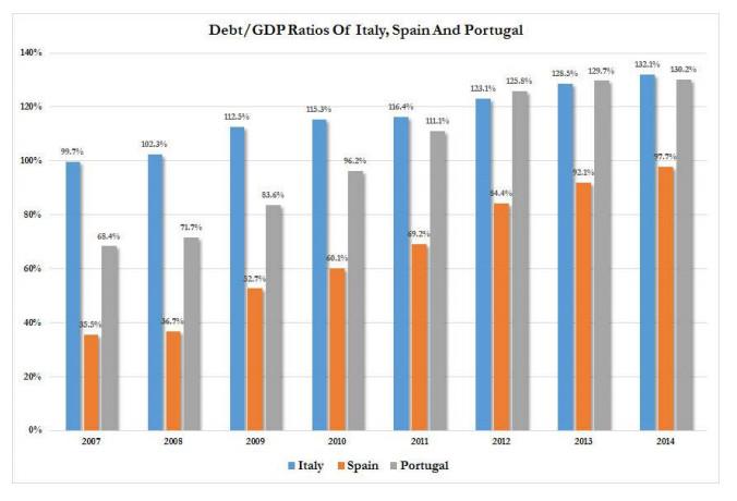 Rapporto Debito/PIL degli Stati europei più deboli