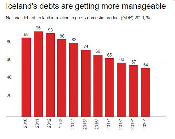 Default in Islanda - Rapporto debito/PIL