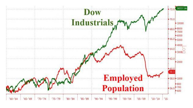 Dow jones Employed