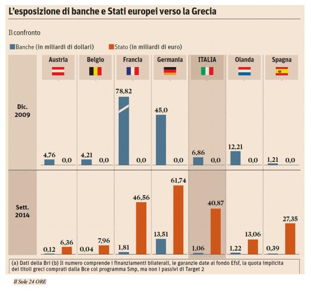 Esposizione vs Grecia