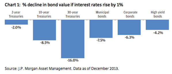 Perdita in percentuale valore nominale obbligazioni