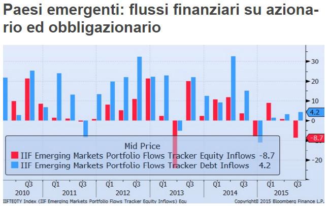 Aumento dei flussi finanziari verso le posizioni debitorie dei paesi emergenti