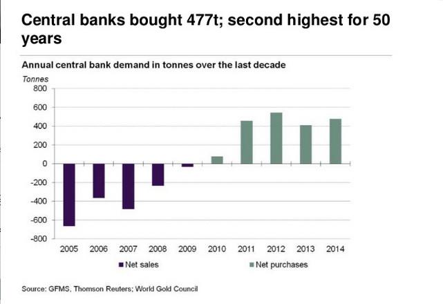 Oro. Acquisti da parte delle banche centrali
