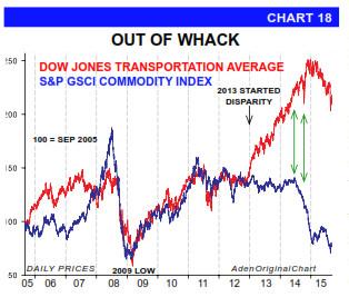 Petrolio e azioni: andamento 2015