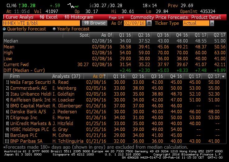 Quotazione del petrolio - Previsioni degli analisti riguardo l'andamento