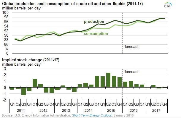 Produzione e consumo di petrolio