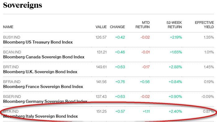 Rendimento titoli di Stato