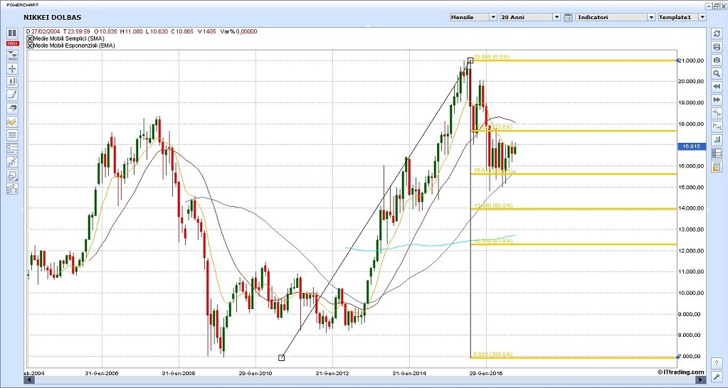 indice-nikkei-mensile