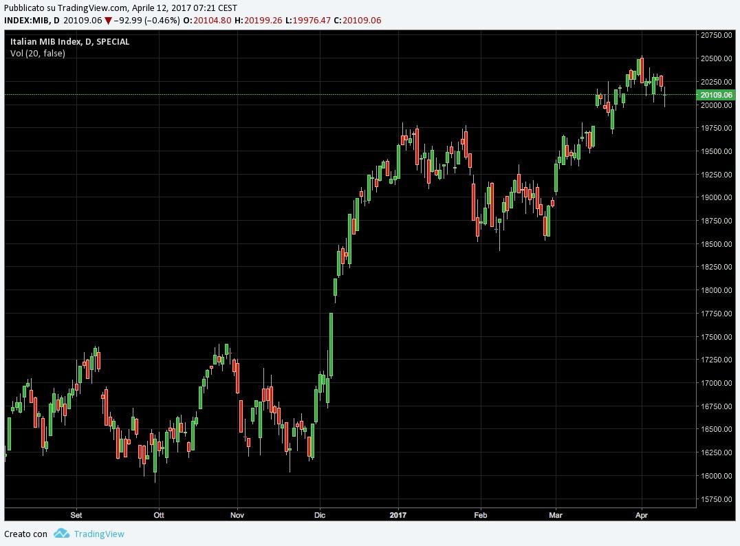 Analisi tecnica dei mercati finanziari indice italiano FTSE MIB
