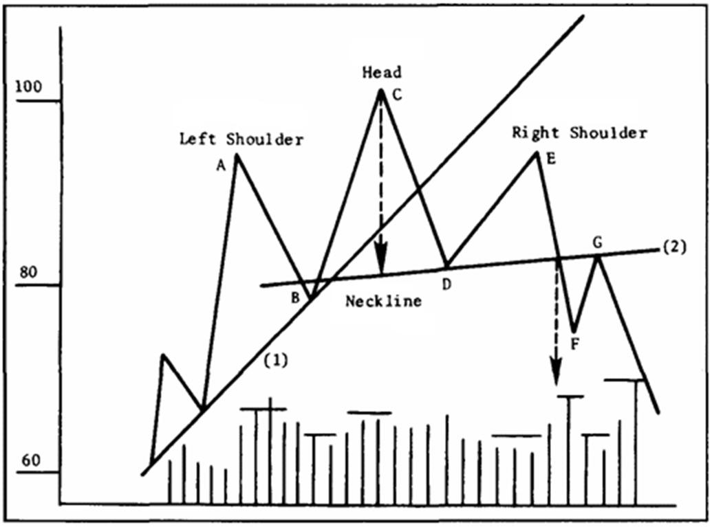 Analisi tecnica dei mercati finanziari testa e spalle